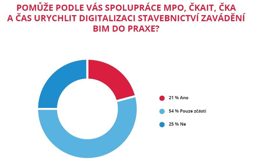 Memorandum o spolupráci na datovém standardu staveb pomůže při zavedení BIM podle 75 % stavebních firem